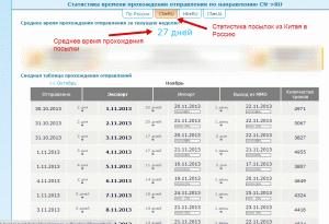 Статистика движения посылок из Китая в Россию