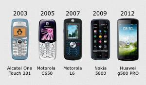 Эволюция моих мобильных телефонов