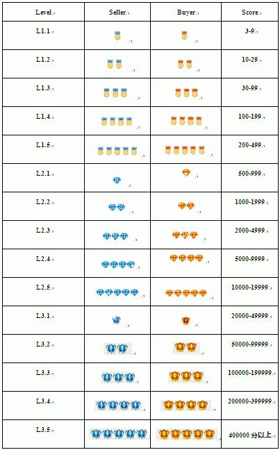 Значки продавцов и покупателей на Алиэкспресс
