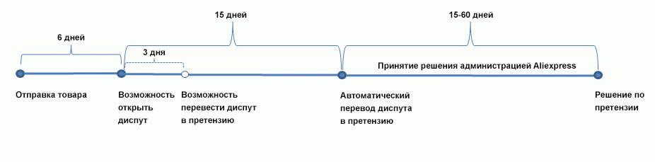 Временная шкала работы диспута